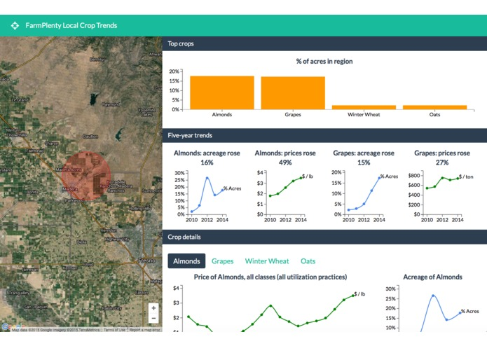 FarmPlenty Local Crop Trends – screenshot 1