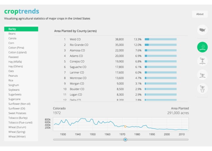 croptrends – screenshot 8