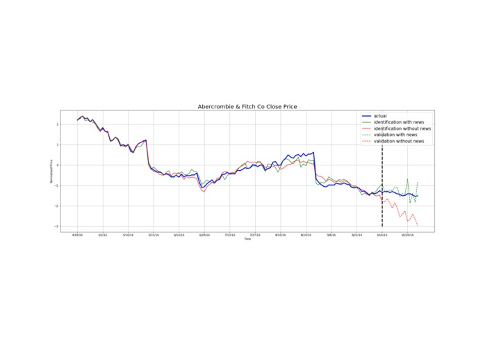 Predicting Stock Price with News Analytics – screenshot 1