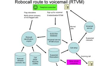 New feature: Route to Voicemail (RTVM)