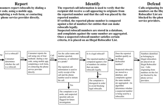 Report, Identify, Defend: An Adaptive System for Identifying and Blocking Robocalls