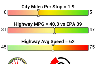 ecoTRX™ Pro for OpenXC Personalized MPG App