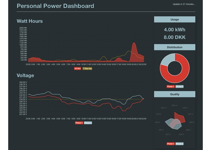 Personal Power Dashboard – screenshot 1