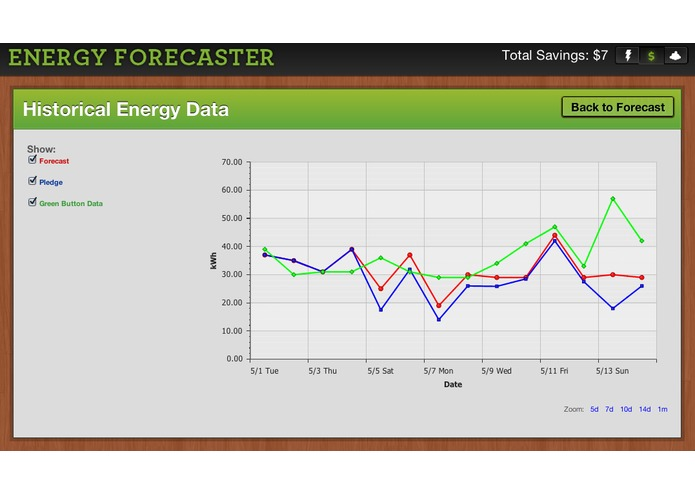 Energy Forecaster – screenshot 3