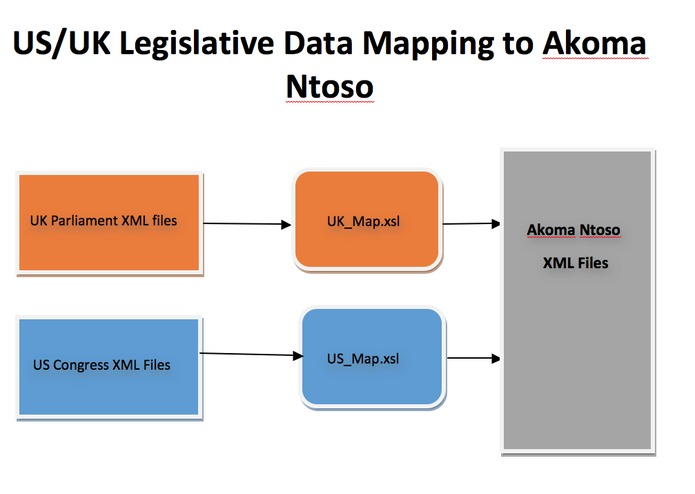 US/UK Legislative Data Mapping to Akoma Ntoso – screenshot 3