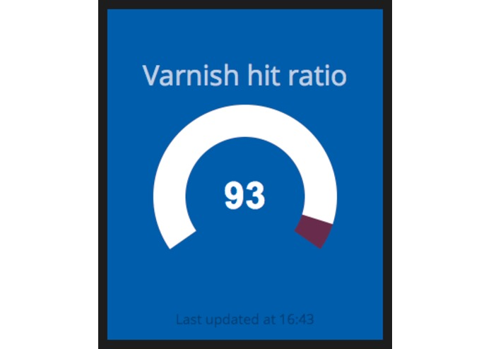 Varnish Cache hit ratio widget – screenshot 1