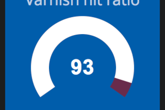 Varnish Cache hit ratio widget
