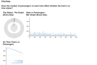 Commuter Rail - Trip Status vs Number of Passengers