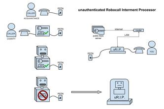 unauthenticated Robocall Interment Processor