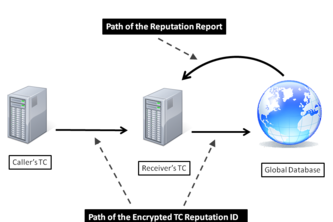 Public Key Cryptography for the Universal Authentication of Callers