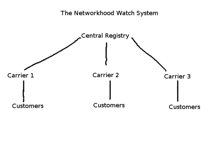 Networkhood Watch – screenshot 1