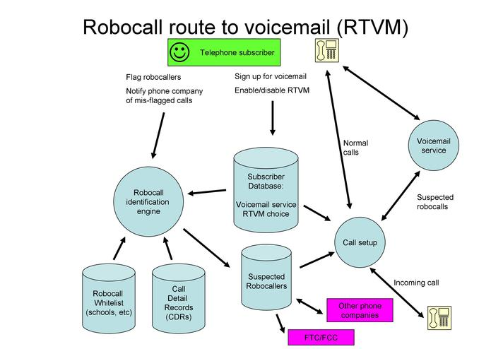 New feature: Route to Voicemail (RTVM) – screenshot 1