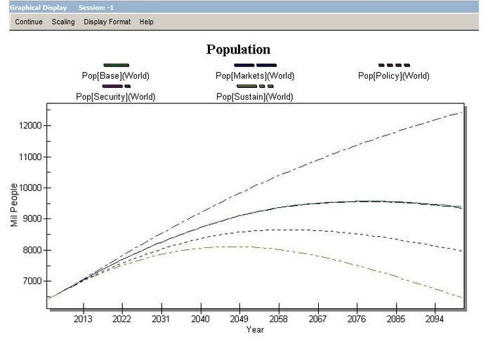 Forecasting the MDGs – screenshot 5