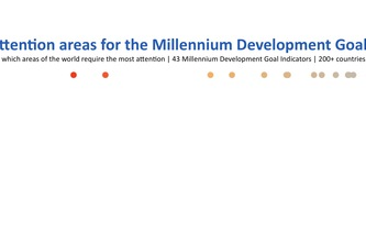 Attention areas for the Millennium Development Goals