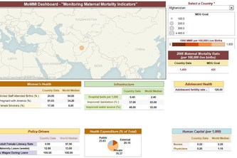 MoMMI - Monitoring Maternal Mortality Indicators