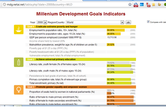 MDG indicators table