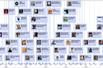 Twitter Timeline Visualizations