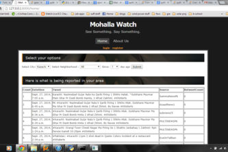 Mohalla Watch