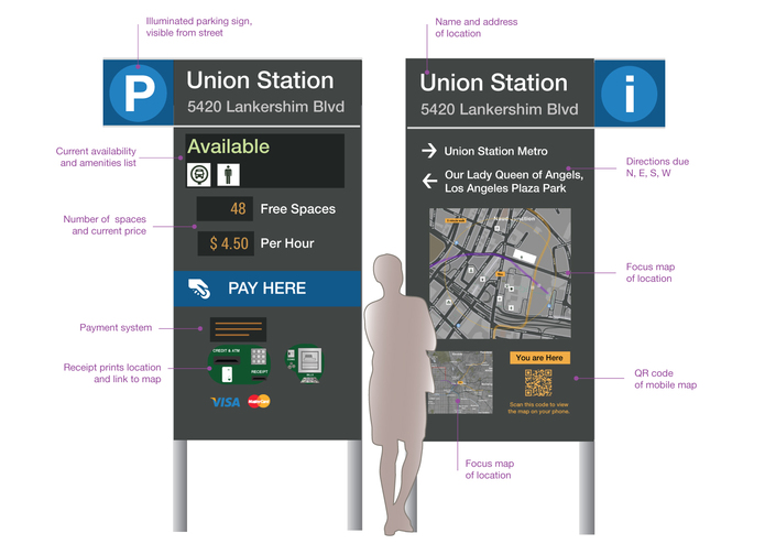 Parking Kiosks for Urban Wayfinding — Park Here L.A. – screenshot 1