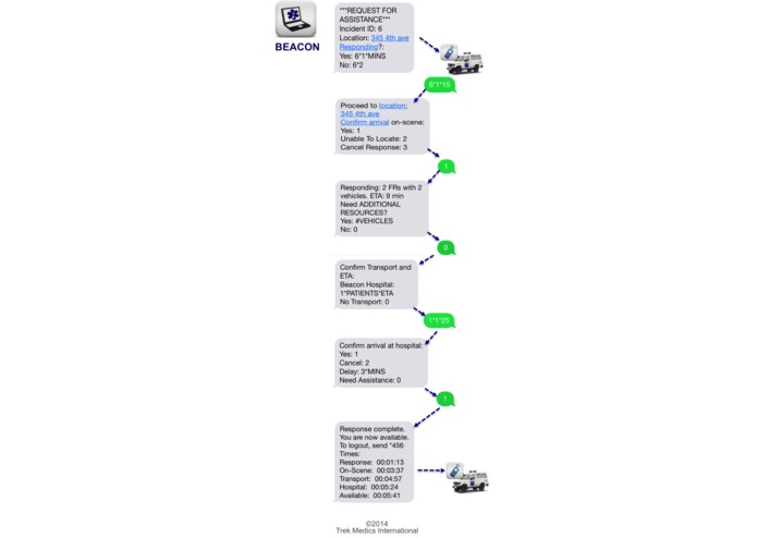Beacon: SMS-based emergency dispatch for rural areas – screenshot 1
