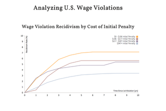 Wage Violator Recidivism