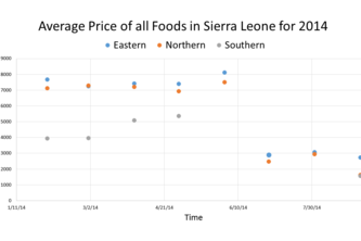 Preliminary look into the food economy and ebola deaths in Sierra Leone