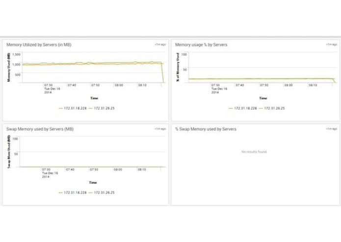 splunk app for cassandra – screenshot 3