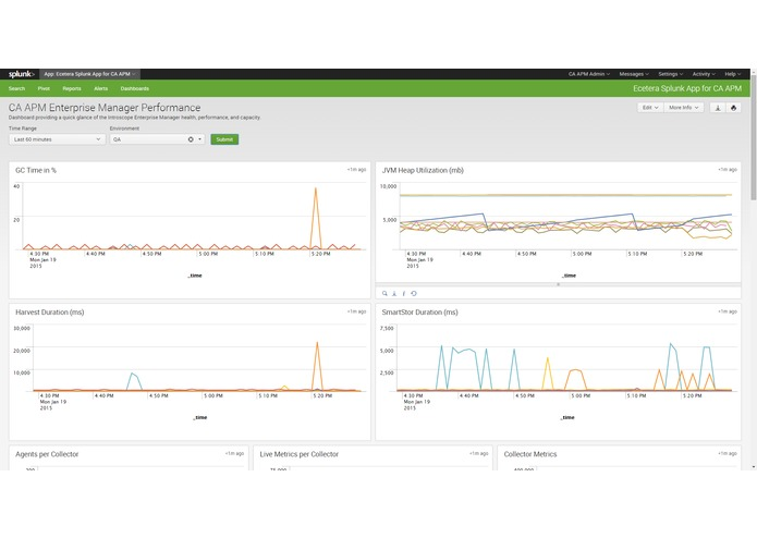 Splunk App for CA APM – screenshot 1