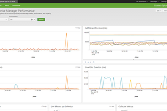 Splunk App for CA APM