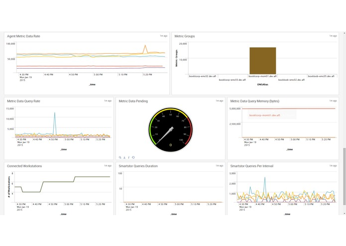Splunk App for CA APM – screenshot 3