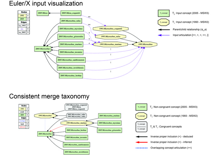 Euler/X toolkit for multi-taxonomy alignment – screenshot 1