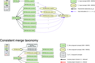 Euler/X toolkit for multi-taxonomy alignment
