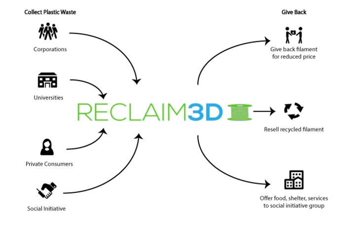 RECLAIM3D – screenshot 1
