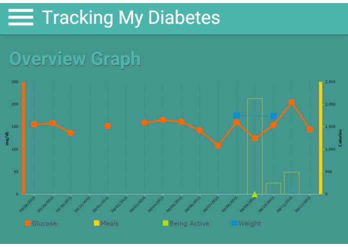 Tracking My Diabetes – screenshot 3