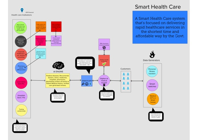 Smart Healthcare – screenshot 1