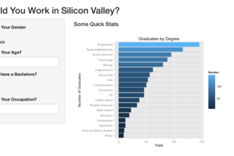 Silicon Valley Salary Predictions