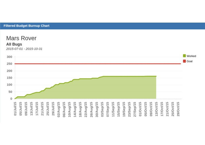 Filtered Budget Burnup Chart – screenshot 5