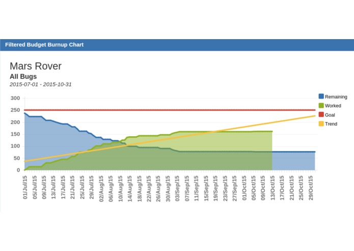 Filtered Budget Burnup Chart – screenshot 2