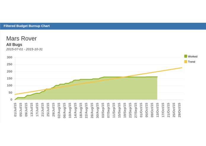 Filtered Budget Burnup Chart – screenshot 6