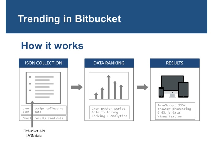 Trending in BitBucket – screenshot 7