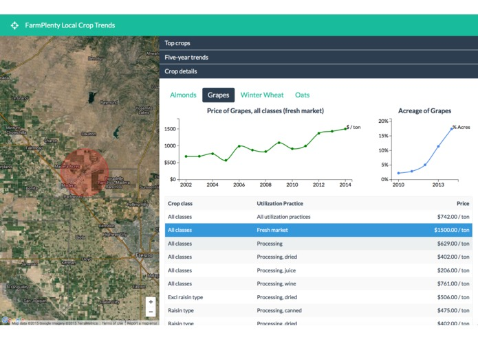 FarmPlenty Local Crop Trends – screenshot 2