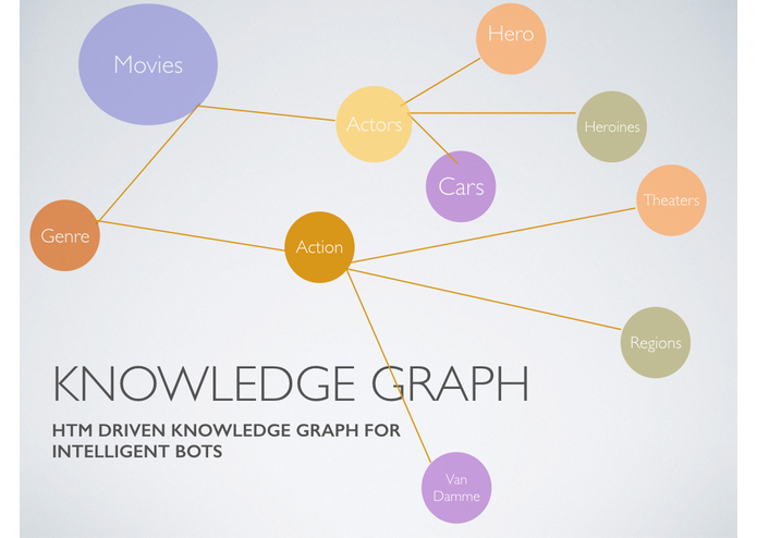 Knowledge Graph with HTMs – screenshot 1