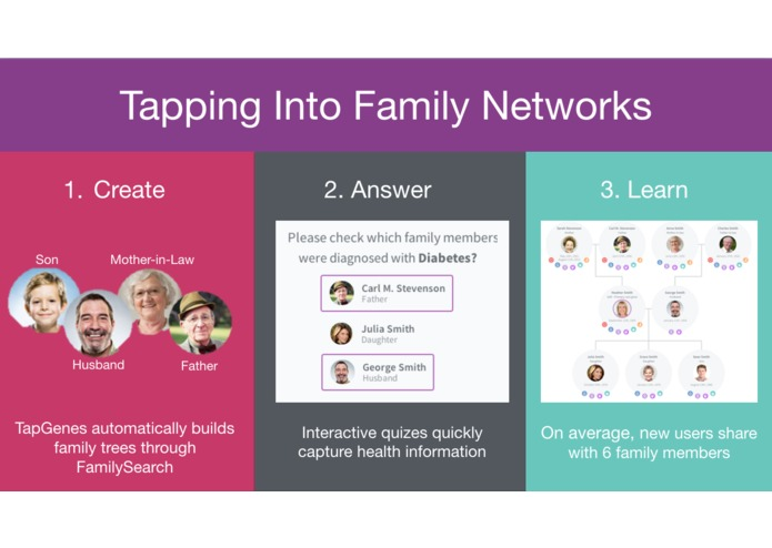 TapGenes- Your family's health story – screenshot 2