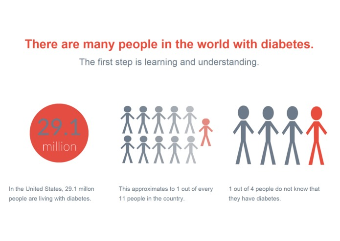 Data Visualization for Diabetes – screenshot 2