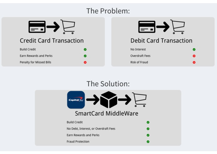 SmartCard MiddleWare – screenshot 2