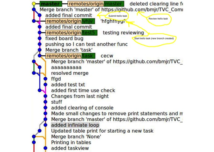 Trello Version Control (with Git integration) – screenshot 3