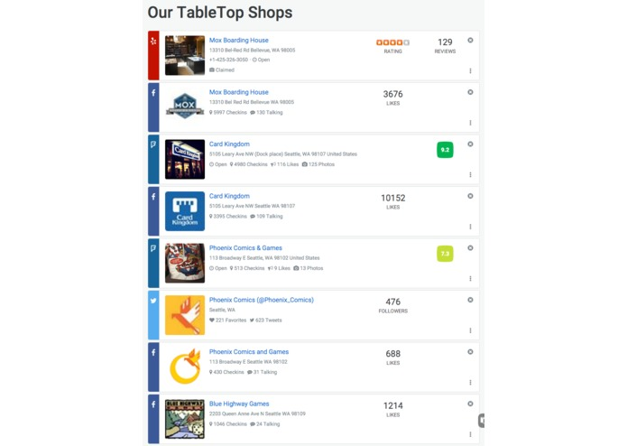 Social Media Dashboard by Atomic Infotech – screenshot 4