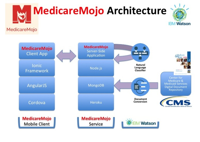 MedicareMojo – screenshot 6