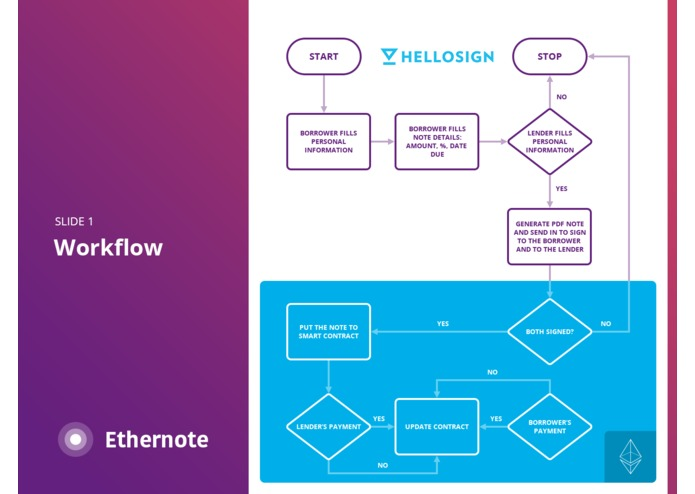 Ethernote - Promissory Note on Ethereum Smart Contract – screenshot 3