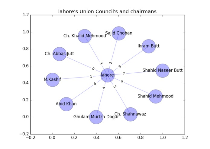Union Councils network Graph – screenshot 1